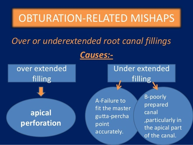 obturation-related mishaps con't   -Recognition   of an inaccuracy placed root canal   filling usually takes place when a ...