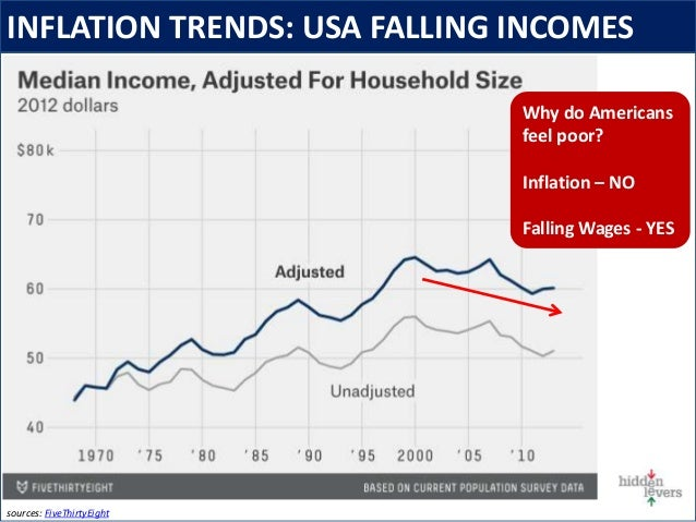 INFLATION TRENDS: USA FALLING INCOMES sources: FiveThirtyEight Why do Americans feel poor? Inflation – NO Falling Wages - ...
