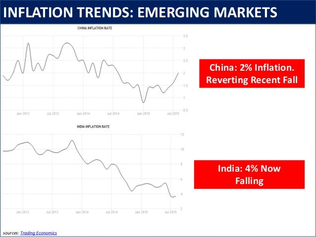 INFLATION TRENDS: EMERGING MARKETS sources: Trading Economics China: 2% Inflation. Reverting Recent Fall India: 4% Now Fal...