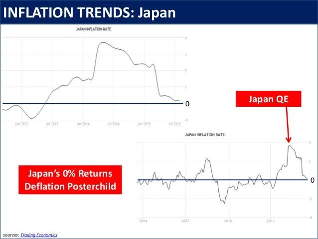 INFLATION TRENDS: Japan sources: Trading Economics Japan QE Japan's 0% Returns Deflation Posterchild 0 0