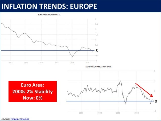 INFLATION TRENDS: EUROPE sources: Trading Economics 0 0 Euro Area: 2000s 2% Stability Now: 0%