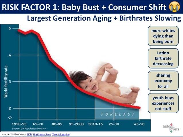 RISK FACTOR 1: Baby Bust + Consumer Shift source: HiddenLevers, WSJ, Huffington Post, Time Magazine Largest Generation Agi...