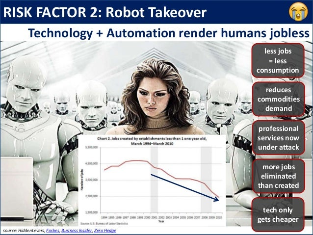 RISK FACTOR 2: Robot Takeover reduces commodities demand Technology + Automation render humans jobless source: HiddenLever...