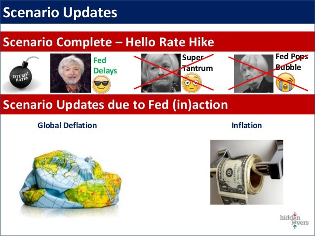 Scenario Complete – Hello Rate Hike Scenario Updates due to Fed (in)action Scenario Updates InflationGlobal Deflation Fed ...