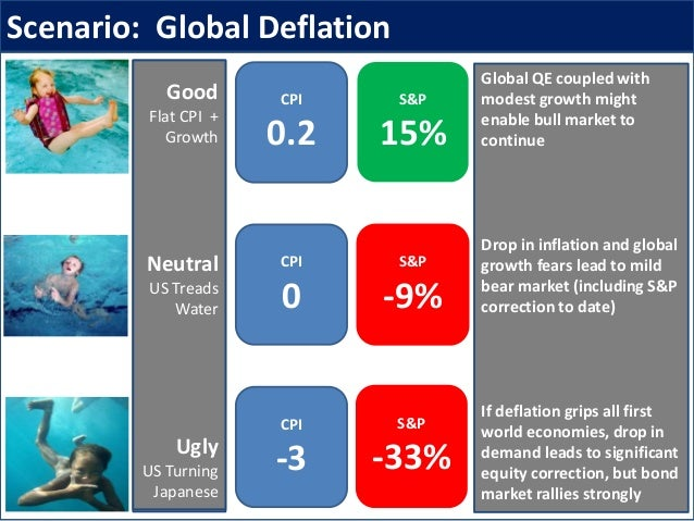 Scenario: Global Deflation Good Flat CPI + Growth Neutral US Treads Water Ugly US Turning Japanese CPI -3 S&P -33% CPI 0 S...