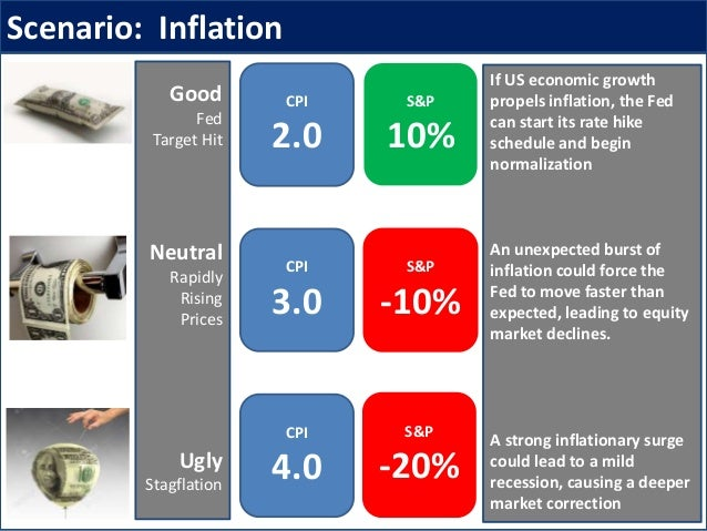 Scenario: Inflation If US economic growth propels inflation, the Fed can start its rate hike schedule and begin normalizat...