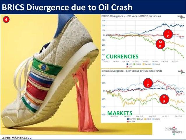 BRICS Divergence due to Oil Crash 4 sources: HiddenLevers 1 2 CURRENCIES MARKETS M B I C I C B R