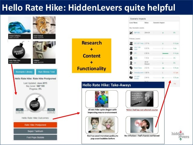 Hello Rate Hike: HiddenLevers quite helpful Research + Content + Functionality
