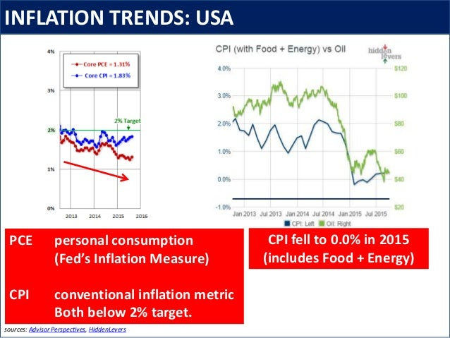 INFLATION TRENDS: USA sources: Advisor Perspectives, HiddenLevers PCE personal consumption (Fed's Inflation Measure) CPI c...