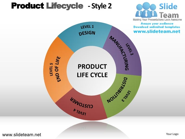 product life cycle of sunfeast Examples of product life cycle progression using mimecast mobile as an example, the following applies (all dates and versions used in the following examples are fictitious): a new minor version (26) is released.