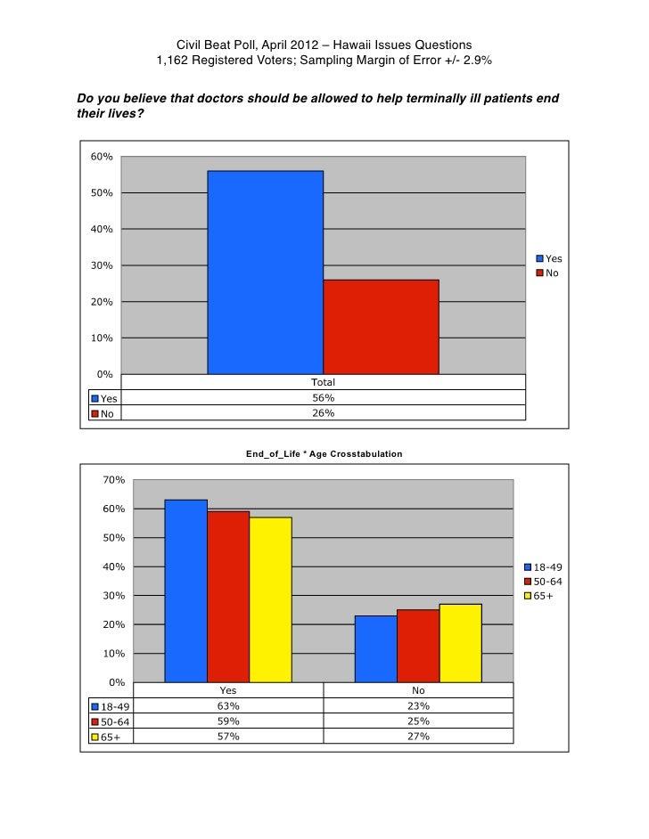 Civil Beat Poll, April 2012 – Hawaii Issues Questions             1,162 Registered Voters; Sampling Margin of Error +/- 2....
