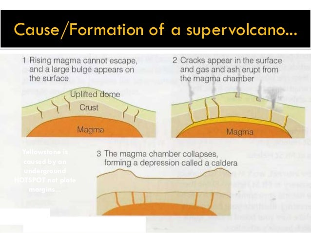 Supervolcanoes 7 causeformation of a supervolcano ccuart Gallery