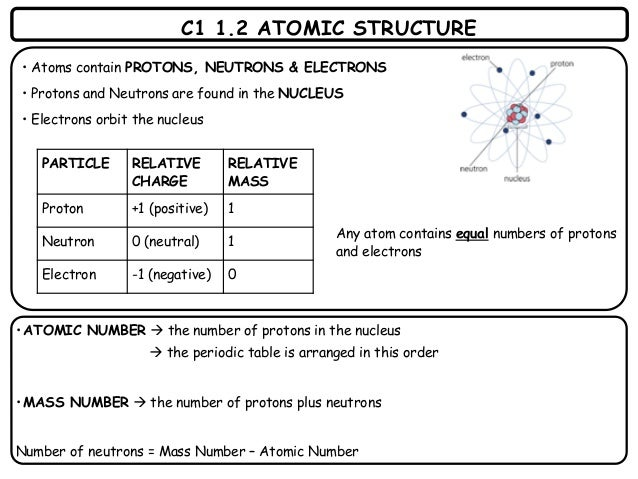 All of c1 revision aqa 4 c1 12 atomic structure urtaz Image collections