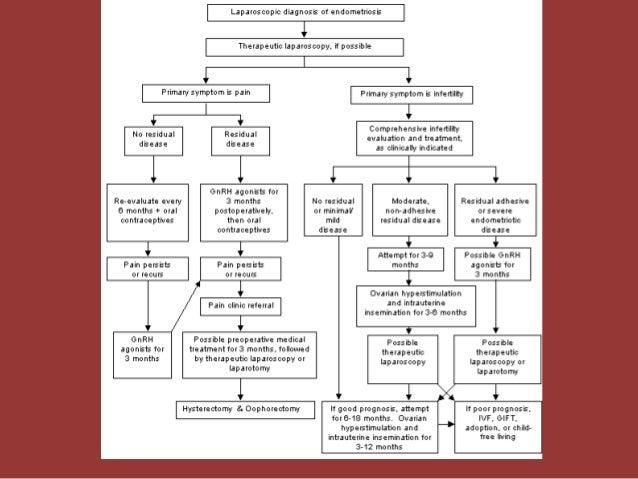 Endometriosis And