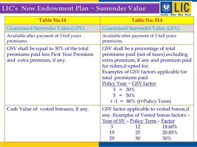 LIC's New Policy Endowment Plan Table 814 Vs LIC Endowment ...