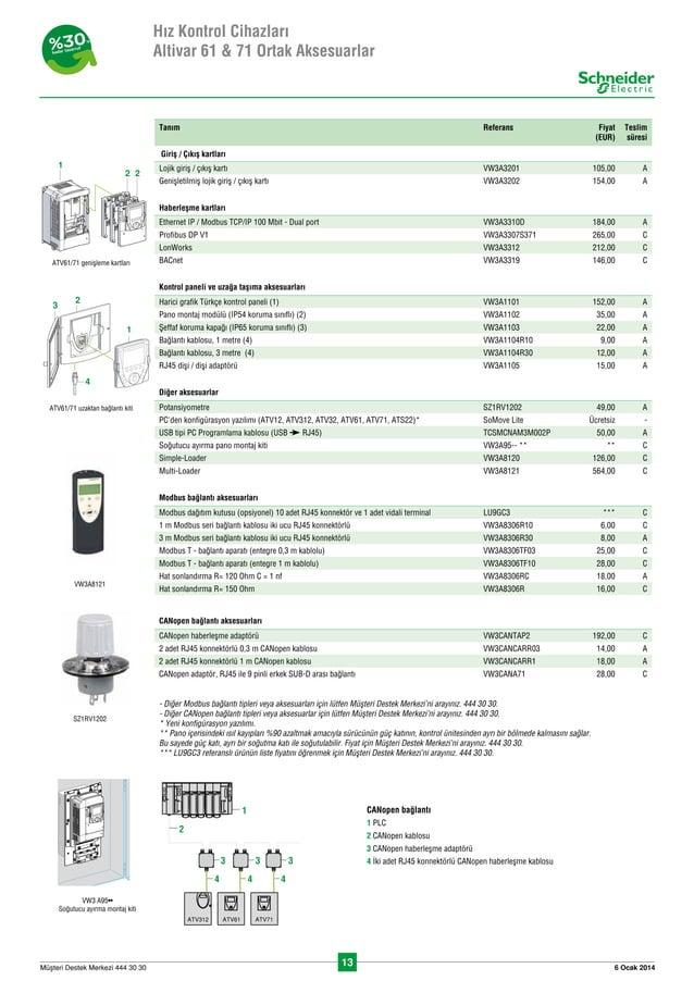 13 6 Ocak 2014Müflteri Destek Merkezi 444 30 30 Tanım Referans Fiyat (EUR) Teslim süresi Girifl / Çıkıfl kartları Lojik giriş...