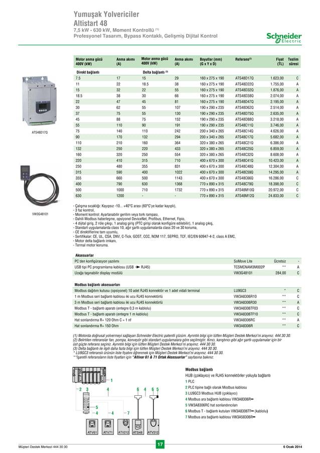 17 6 Ocak 2014Müflteri Destek Merkezi 444 30 30 ATS48D17Q VW3G48101 Yumuflak Yolvericiler Altistart 48 7,5 kW - 630 kW, Mome...