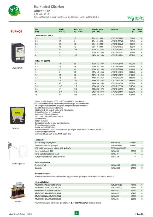 7 6 Ocak 2014Müflteri Destek Merkezi 444 30 30 Güç (kW) Sürekli akım (A) Geçici akım (A) 1 dakika Boyutlar (mm) (G x Y x ...