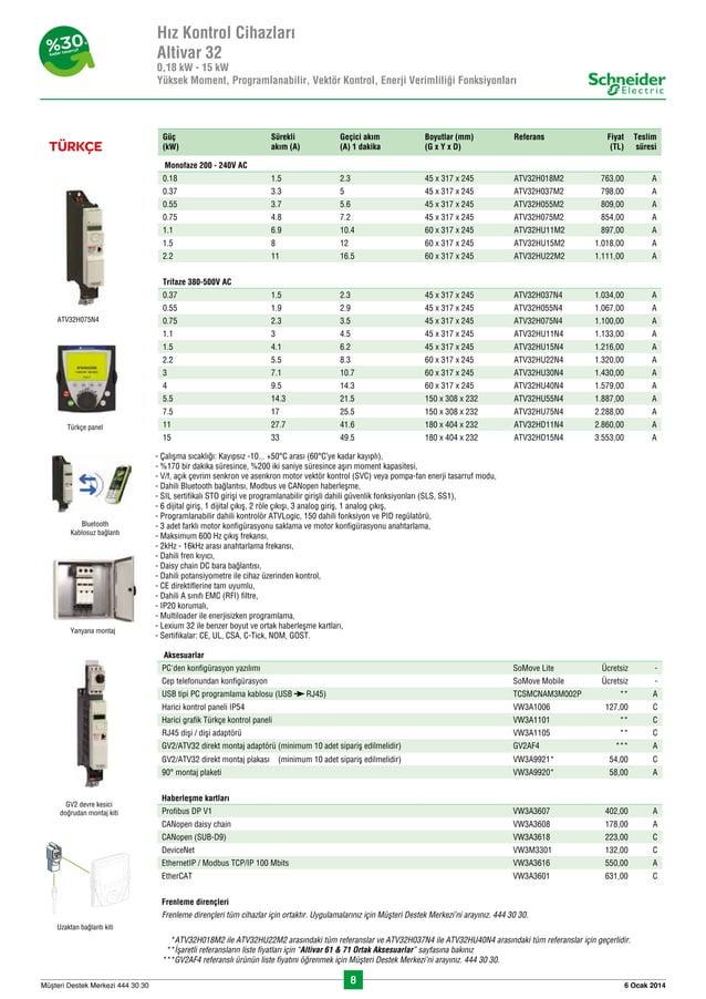 8 6 Ocak 2014Müflteri Destek Merkezi 444 30 30 Güç (kW) Sürekli akım (A) Geçici akım (A) 1 dakika Boyutlar (mm) (G x Y x ...