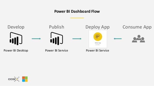 Create Tailored End User Experiences with Power BI