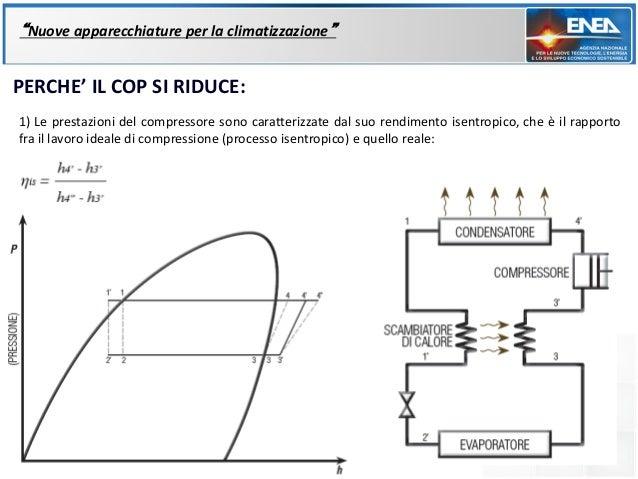 """""""Nuove apparecchiature per la climatizzazione""""PERCHE' IL COP SI RIDUCE:1) Le prestazioni del compressore sono caratterizza..."""
