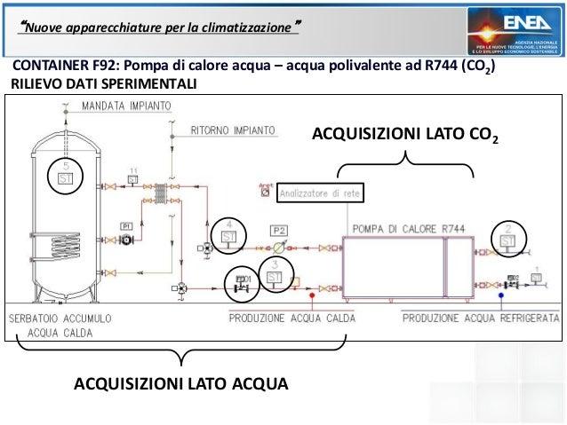 """""""Nuove apparecchiature per la climatizzazione""""CONTAINER F92: Pompa di calore acqua – acqua polivalente ad R744 (CO2)RILIEV..."""
