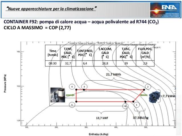 """""""Nuove apparecchiature per la climatizzazione""""CONTAINER F92: pompa di calore acqua – acqua polivalente ad R744 (CO2)CICLO ..."""