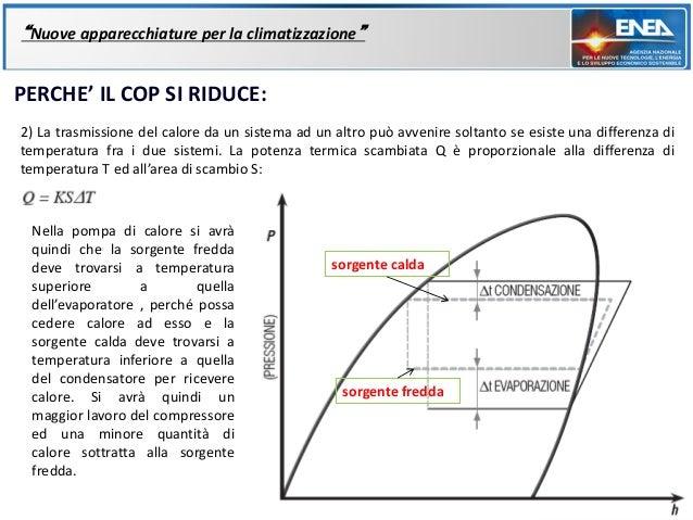 """""""Nuove apparecchiature per la climatizzazione""""PERCHE' IL COP SI RIDUCE:2) La trasmissione del calore da un sistema ad un a..."""