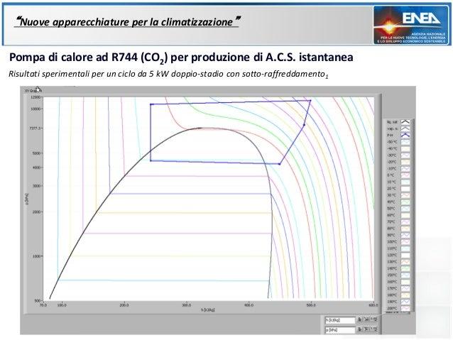 """""""Nuove apparecchiature per la climatizzazione""""Pompa di calore ad R744 (CO2) per produzione di A.C.S. istantaneaRisultati s..."""
