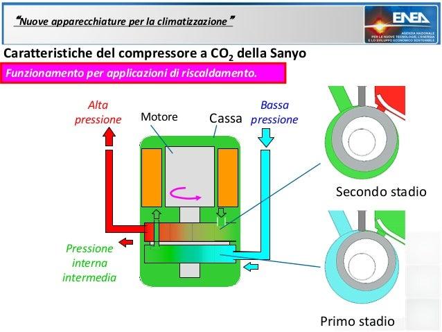 """""""Nuove apparecchiature per la climatizzazione""""Caratteristiche del compressore a CO2 della SanyoFunzionamento per applicazi..."""