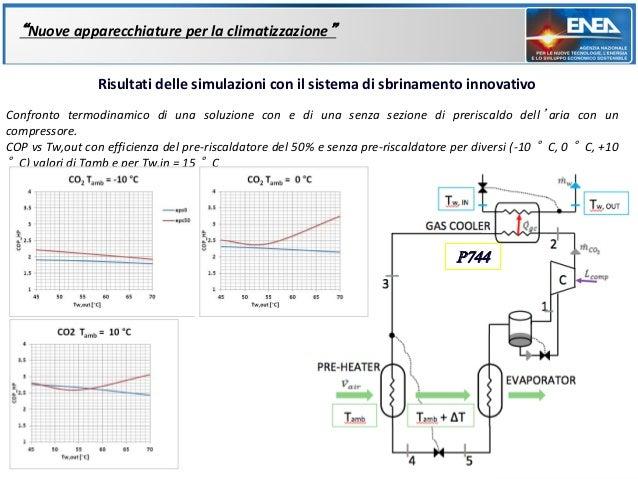 """""""Nuove apparecchiature per la climatizzazione""""                Risultati delle simulazioni con il sistema di sbrinamento in..."""