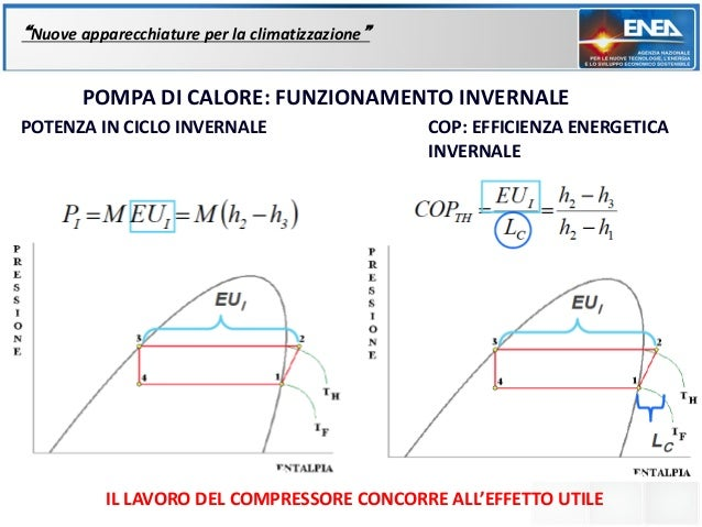 """""""Nuove apparecchiature per la climatizzazione""""       POMPA DI CALORE: FUNZIONAMENTO INVERNALEPOTENZA IN CICLO INVERNALE   ..."""