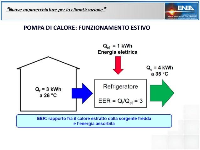 """""""Nuove apparecchiature per la climatizzazione""""       POMPA DI CALORE: FUNZIONAMENTO ESTIVO"""