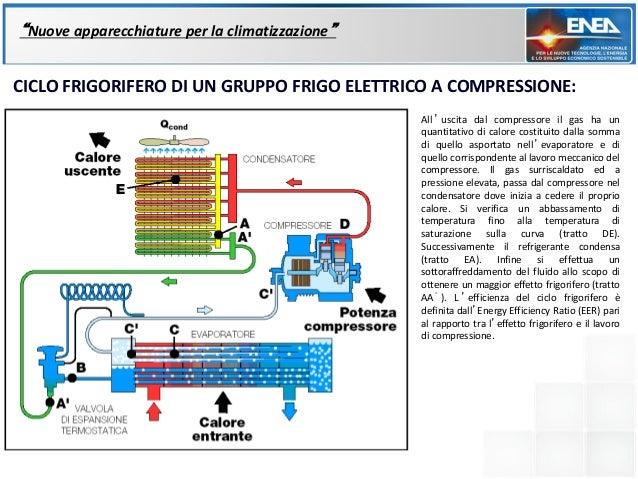 """""""Nuove apparecchiature per la climatizzazione""""CICLO FRIGORIFERO DI UN GRUPPO FRIGO ELETTRICO A COMPRESSIONE:              ..."""