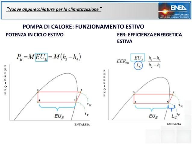 """""""Nuove apparecchiature per la climatizzazione""""       POMPA DI CALORE: FUNZIONAMENTO ESTIVOPOTENZA IN CICLO ESTIVO         ..."""