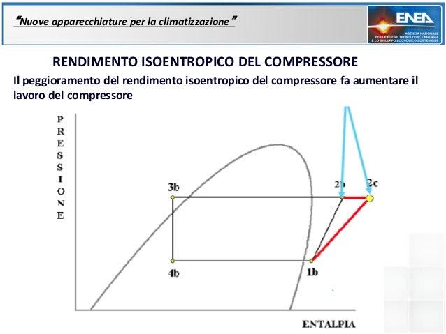 """""""Nuove apparecchiature per la climatizzazione""""       RENDIMENTO ISOENTROPICO DEL COMPRESSOREIl peggioramento del rendiment..."""