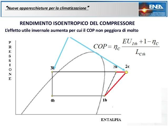 """""""Nuove apparecchiature per la climatizzazione""""       RENDIMENTO ISOENTROPICO DEL COMPRESSOREL'effetto utile invernale aume..."""