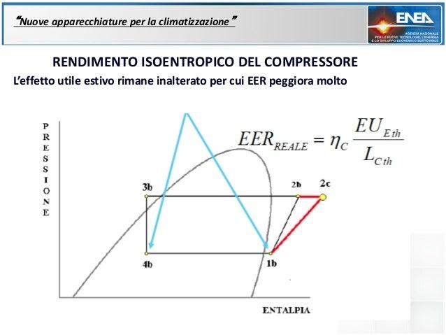 """""""Nuove apparecchiature per la climatizzazione""""       RENDIMENTO ISOENTROPICO DEL COMPRESSOREL'effetto utile estivo rimane ..."""