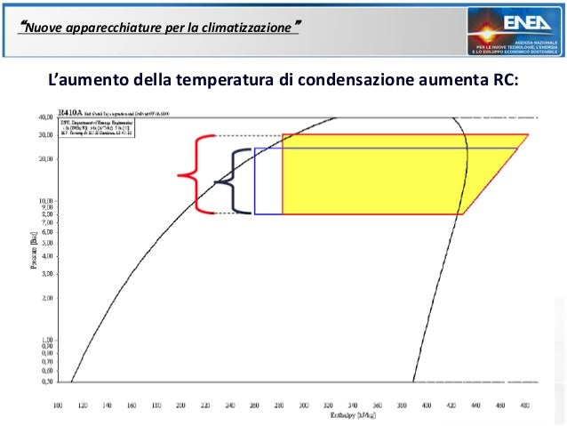 """""""Nuove apparecchiature per la climatizzazione""""    L'aumento della temperatura di condensazione aumenta RC:"""