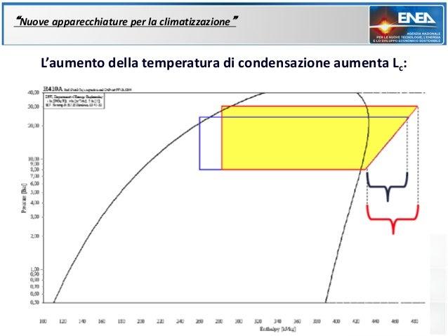 """""""Nuove apparecchiature per la climatizzazione""""     L'aumento della temperatura di condensazione aumenta Lc:"""