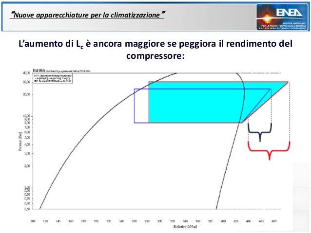 """""""Nuove apparecchiature per la climatizzazione""""  L'aumento di Lc è ancora maggiore se peggiora il rendimento del           ..."""