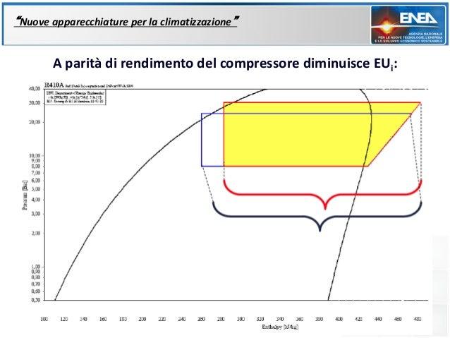 """""""Nuove apparecchiature per la climatizzazione""""       A parità di rendimento del compressore diminuisce EUi:"""