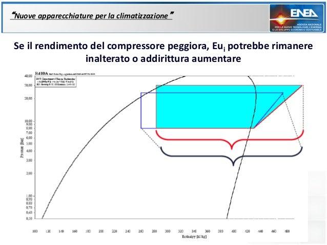 """""""Nuove apparecchiature per la climatizzazione"""" Se il rendimento del compressore peggiora, Eui potrebbe rimanere           ..."""