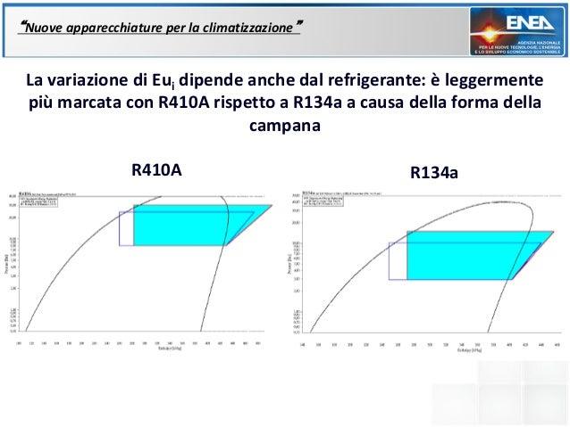 """""""Nuove apparecchiature per la climatizzazione"""" La variazione di Eui dipende anche dal refrigerante: è leggermente più marc..."""