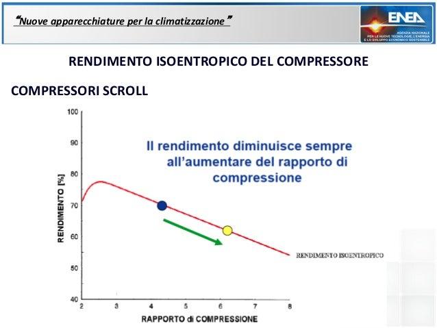 """""""Nuove apparecchiature per la climatizzazione""""           RENDIMENTO ISOENTROPICO DEL COMPRESSORECOMPRESSORI SCROLL"""