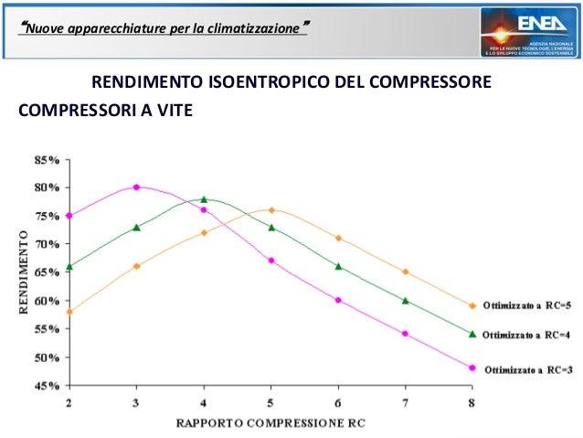 """""""Nuove apparecchiature per la climatizzazione""""      RENDIMENTO ISOENTROPICO DEL COMPRESSORECOMPRESSORI A VITE"""