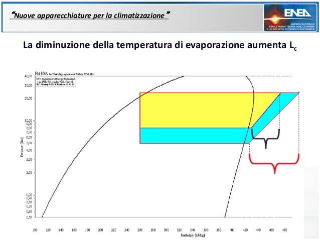 """""""Nuove apparecchiature per la climatizzazione""""   La diminuzione della temperatura di evaporazione aumenta Lc"""