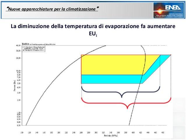 """""""Nuove apparecchiature per la climatizzazione""""  La diminuzione della temperatura di evaporazione fa aumentare             ..."""
