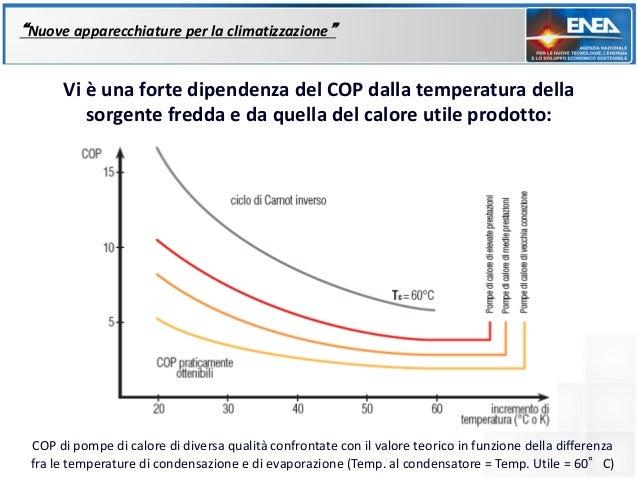 """""""Nuove apparecchiature per la climatizzazione""""      Vi è una forte dipendenza del COP dalla temperatura della         sorg..."""