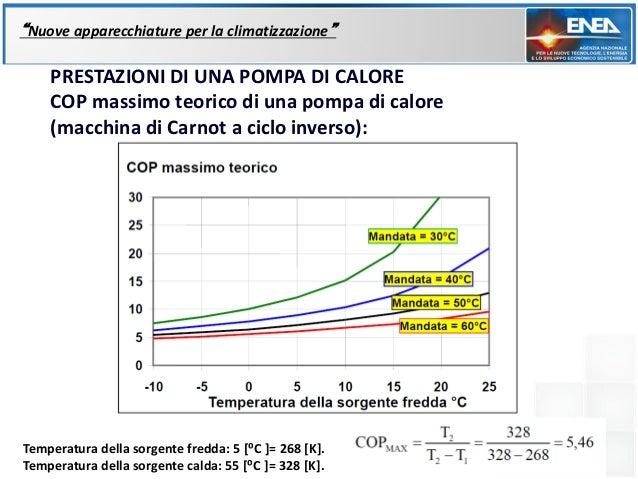 """""""Nuove apparecchiature per la climatizzazione""""    PRESTAZIONI DI UNA POMPA DI CALORE    COP massimo teorico di una pompa d..."""